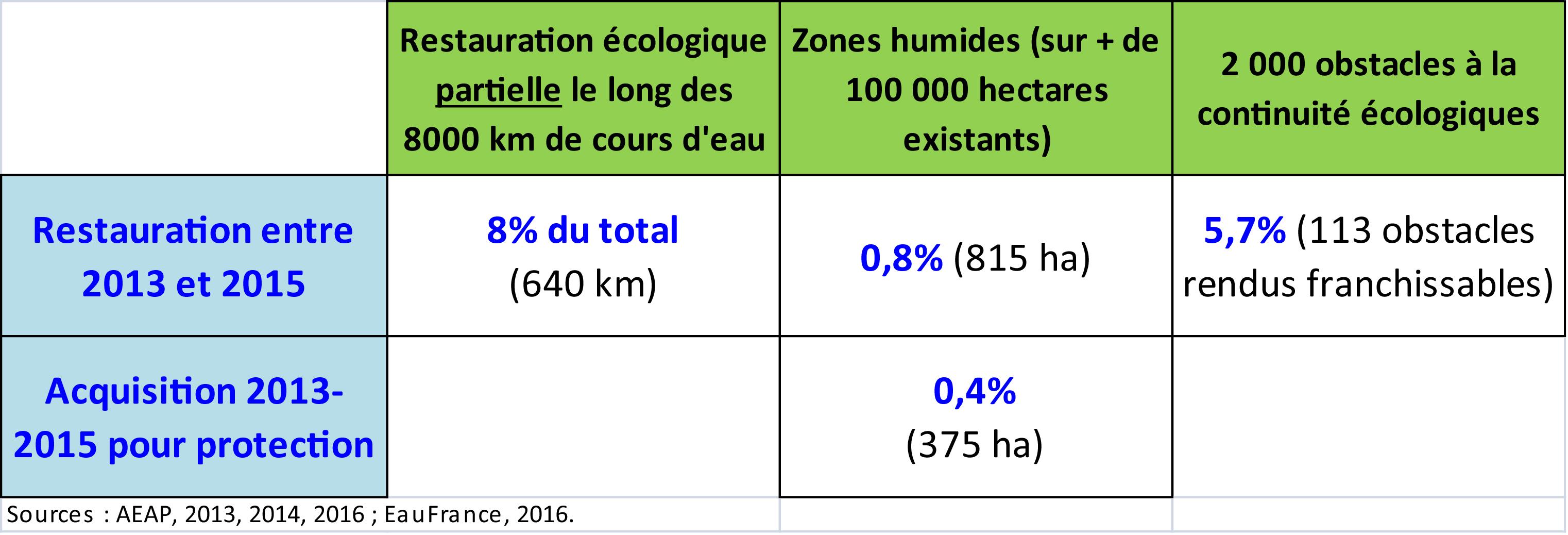 ventdouxprod nicolas barbier restauration faible lente continuité écologique zones humides LEMA 2006 directive cadre européenne eau DCE 2000 artois-picardie hauts-de-france