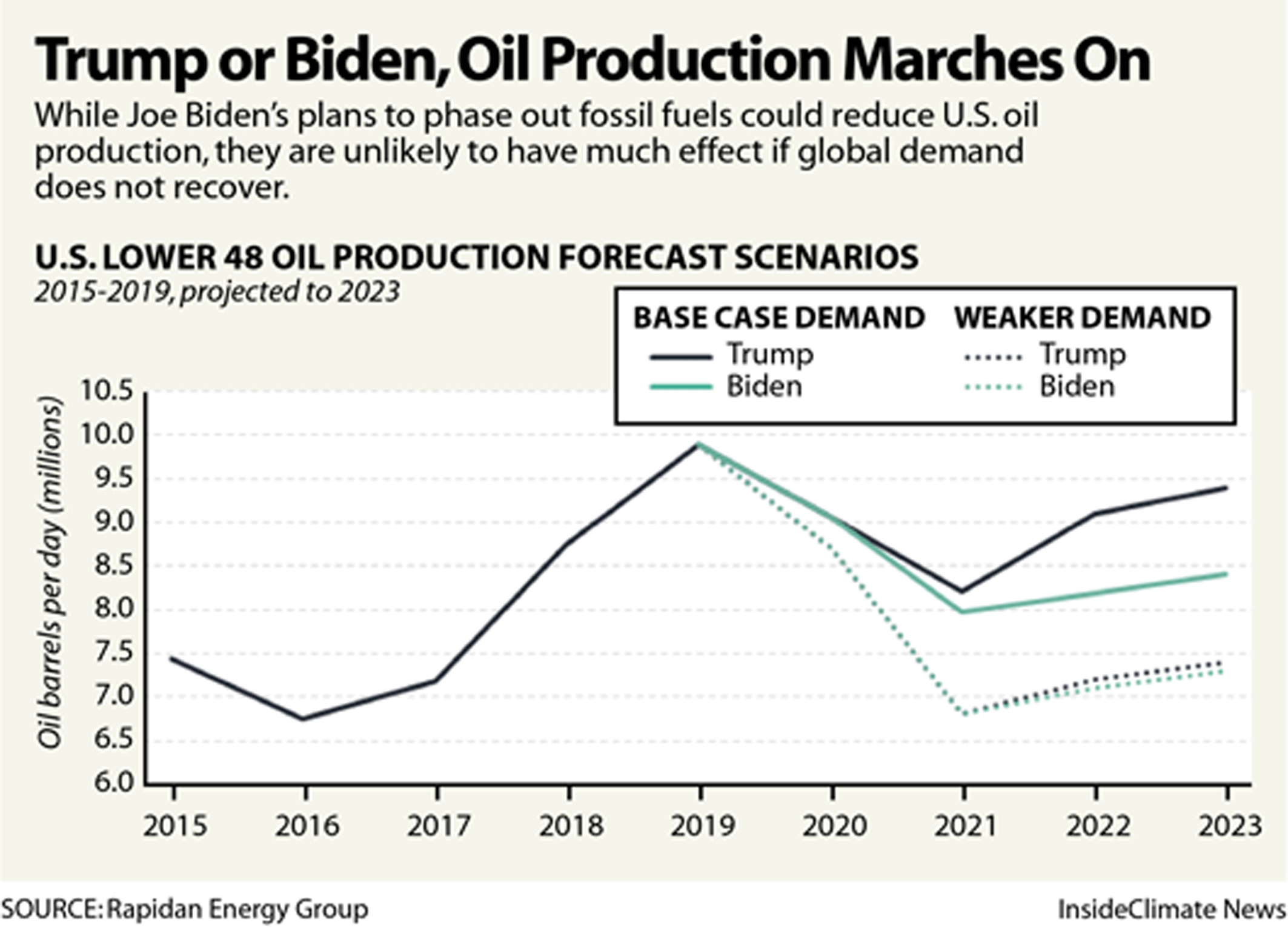 ventdouxprod nicolas barbier 2020 joe biden protects most oil drilling in the united states